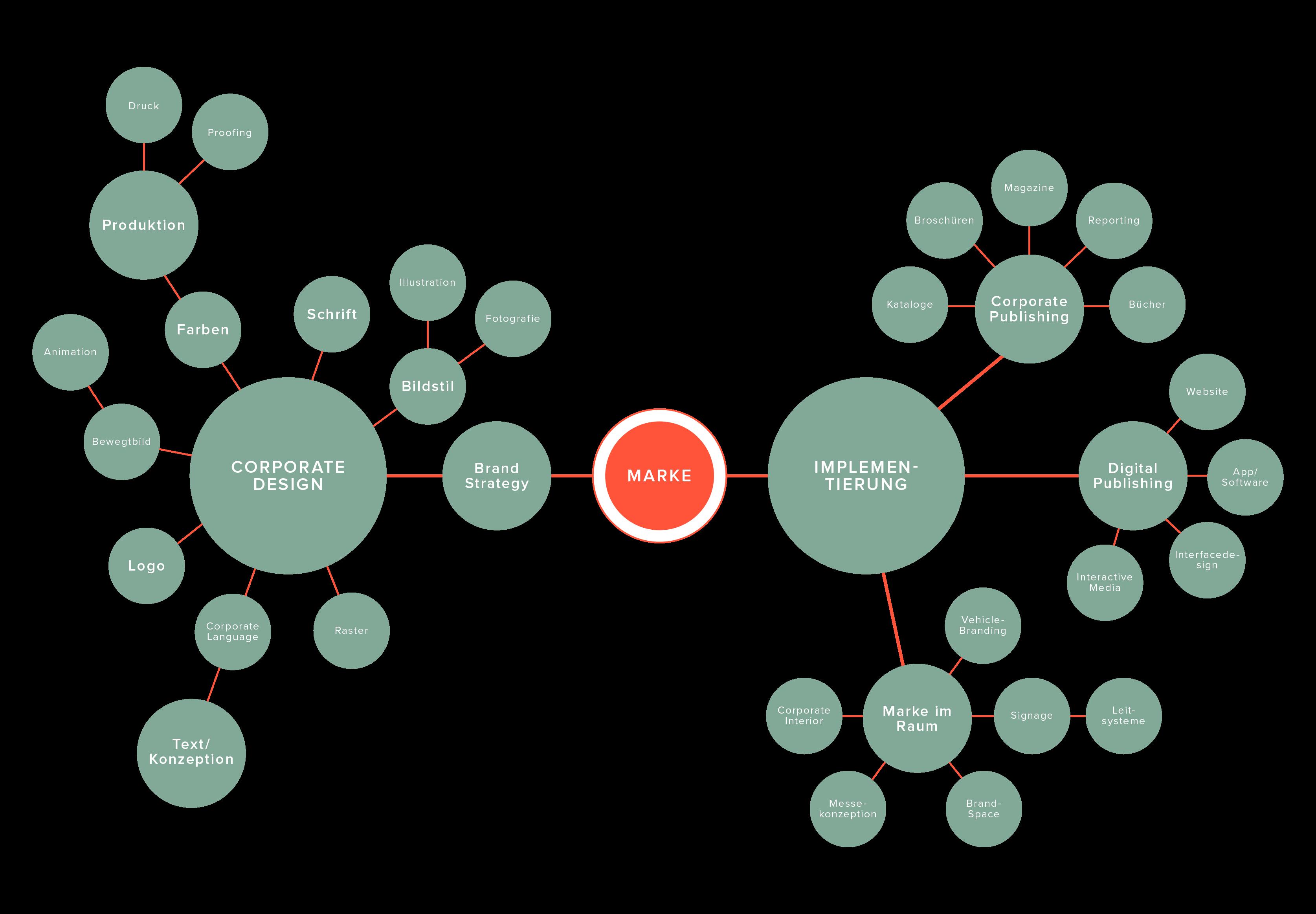 Markenkosmos Visuelle Brand Strategy und Implementierung